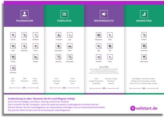 Cover der Infografik zum Lead Magnet